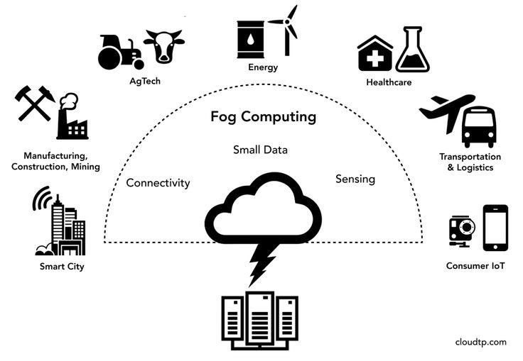Fog-Computing-Logical-View (2)