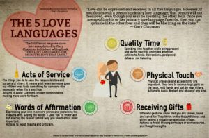 Infographic and blog post exploring and identifying the Love Languages as coined by Gary Chapman. Date Night Rewards.