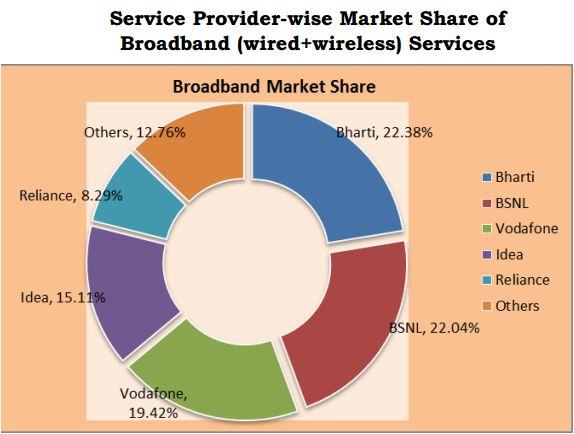 Broadband service market share in 2014