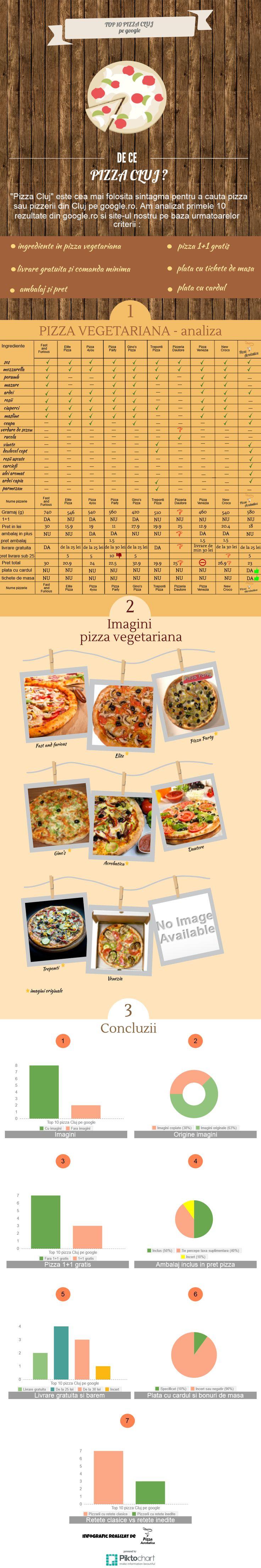Pizza vegetariana Cluj - infographic