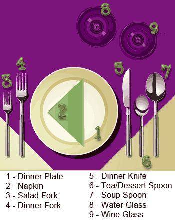 Basic table setting guide, including all about the proper way to set a table.  Dinner table set up diagrams and photos.