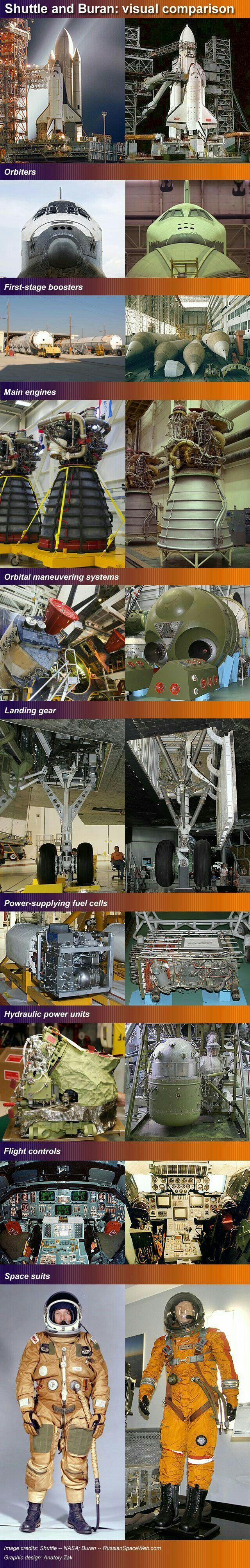 NASA, Space Shuttle & Buran, Russian Space Shuttle.