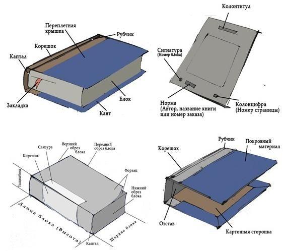 Как сделать книгу своими руками | Сделай Сам www.sdelay.tv
