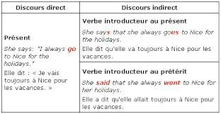 Discours direct/indirect