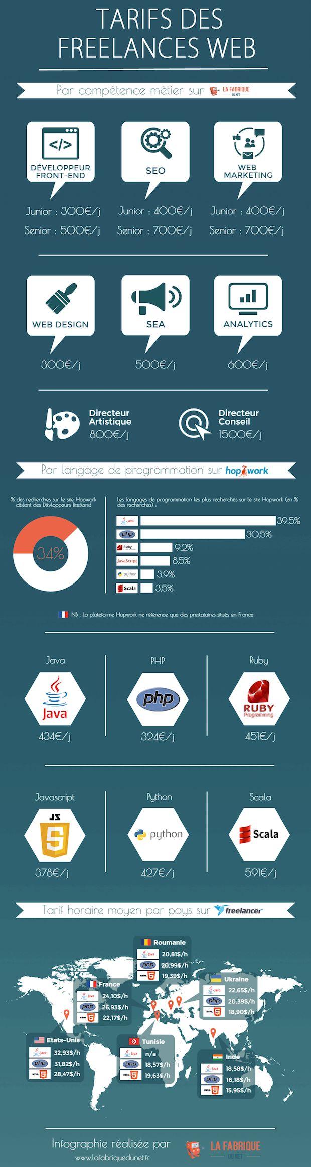La Fabrique du Net nous propose son infographie pour y voir plus clair sur les tarifs des freelances Web à travers le monde.