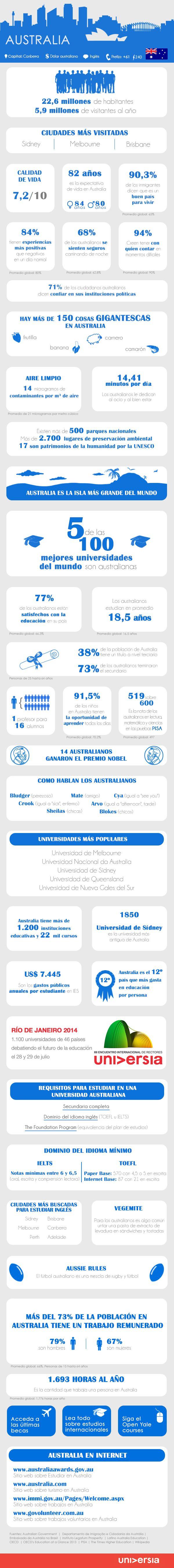 Infografía: más de 30 recomendaciones que debes saber para estudiar y trabajar en Australia vía: http://noticias.universia.net.mx