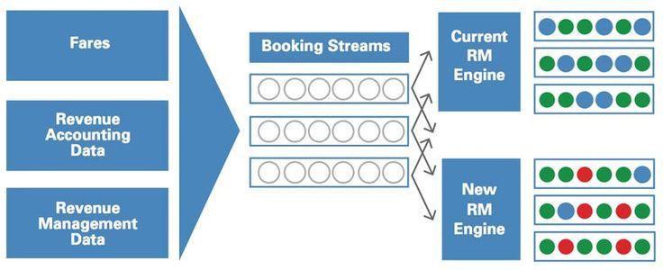 Revenue Management Recipe | Sabre Airline Solutions