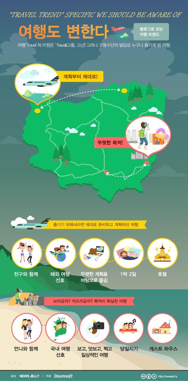 '여행도 변한다' 블로그로 보는 여행 트렌드에 관한 인포그래픽
