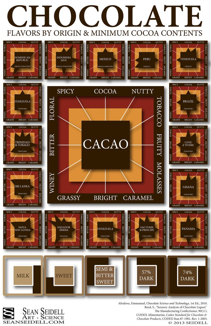Awesome infograph of chocolate flavors & profiles based on country ...