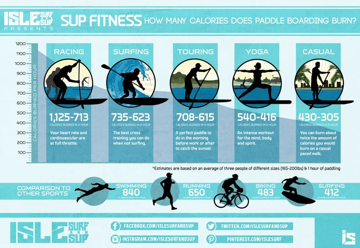 SUP Fitness: How many calories does standup paddle boarding burn?