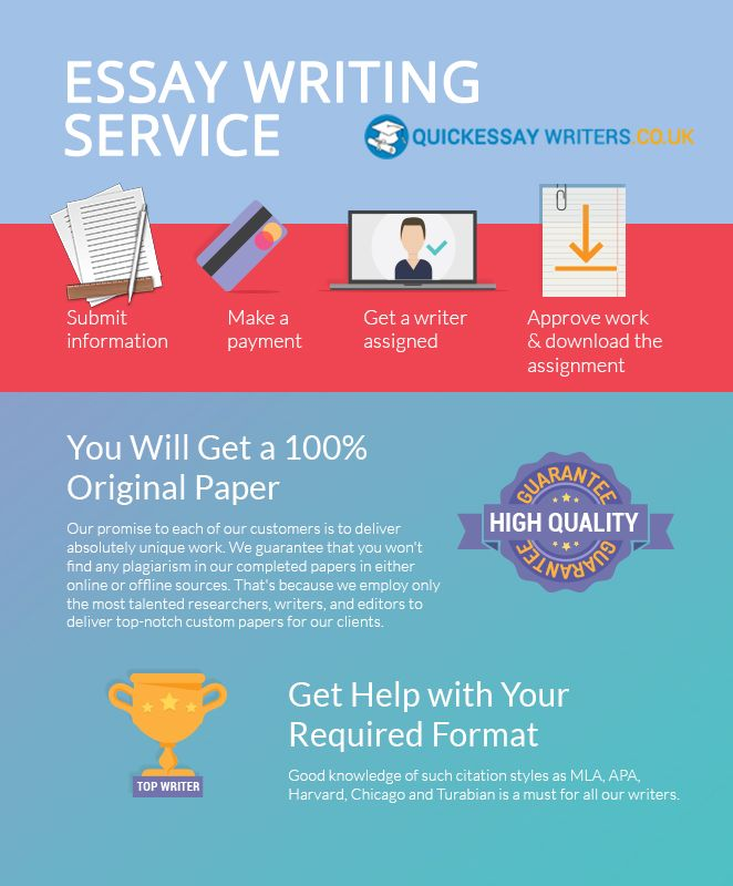 Best Custom Essay Writing Services UK  USA