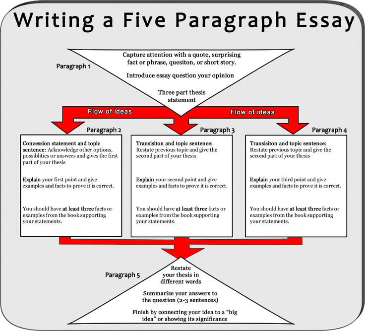 five paragraph essays ideas I didn't think it was particularly useful and had some other ideas five paragraph essays are the starting point for every college paper students will ever write.