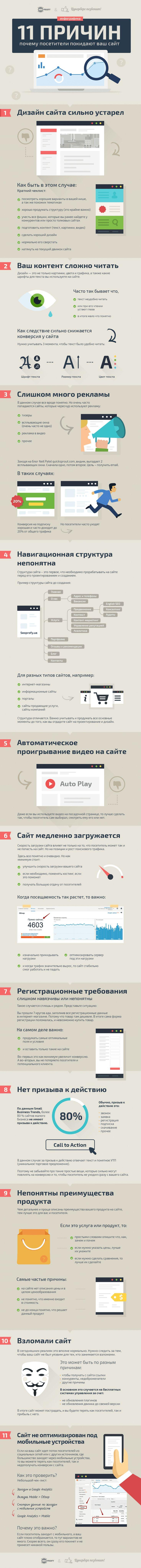 Инфографика: 11 причин, по которым пользователи покидают сайт проекта
