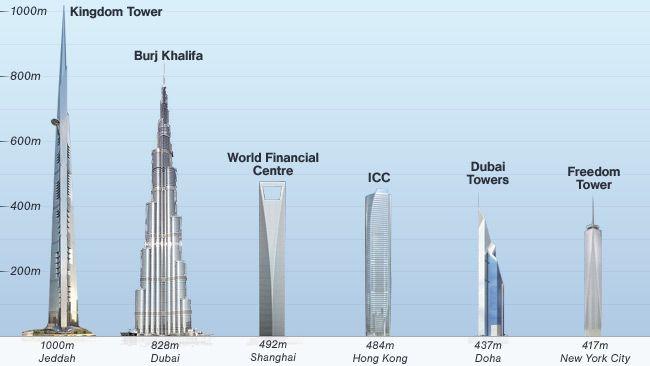 1 Kilomtre De Hauteur Pour La Future Kingdom Tower En