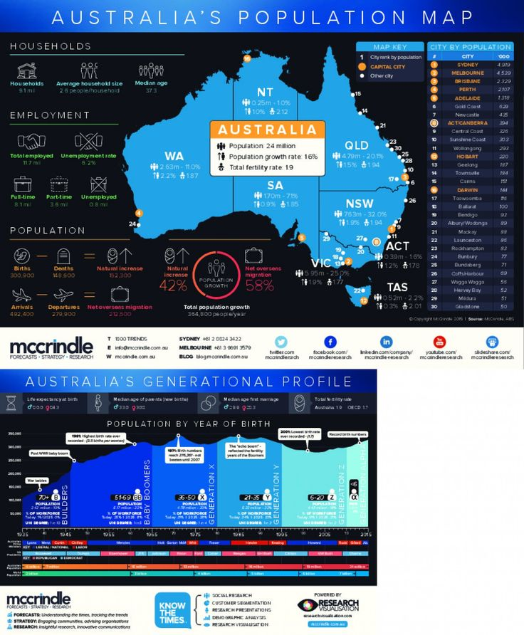 Best Population Distribution Images On Pinterest Infographics - Australia map infographic