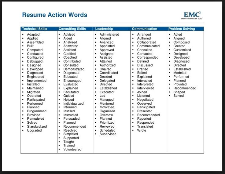 words for resume writing
