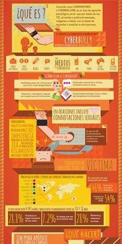 Infografía sobre cómo actuar ante un caso de CIBERACOSO