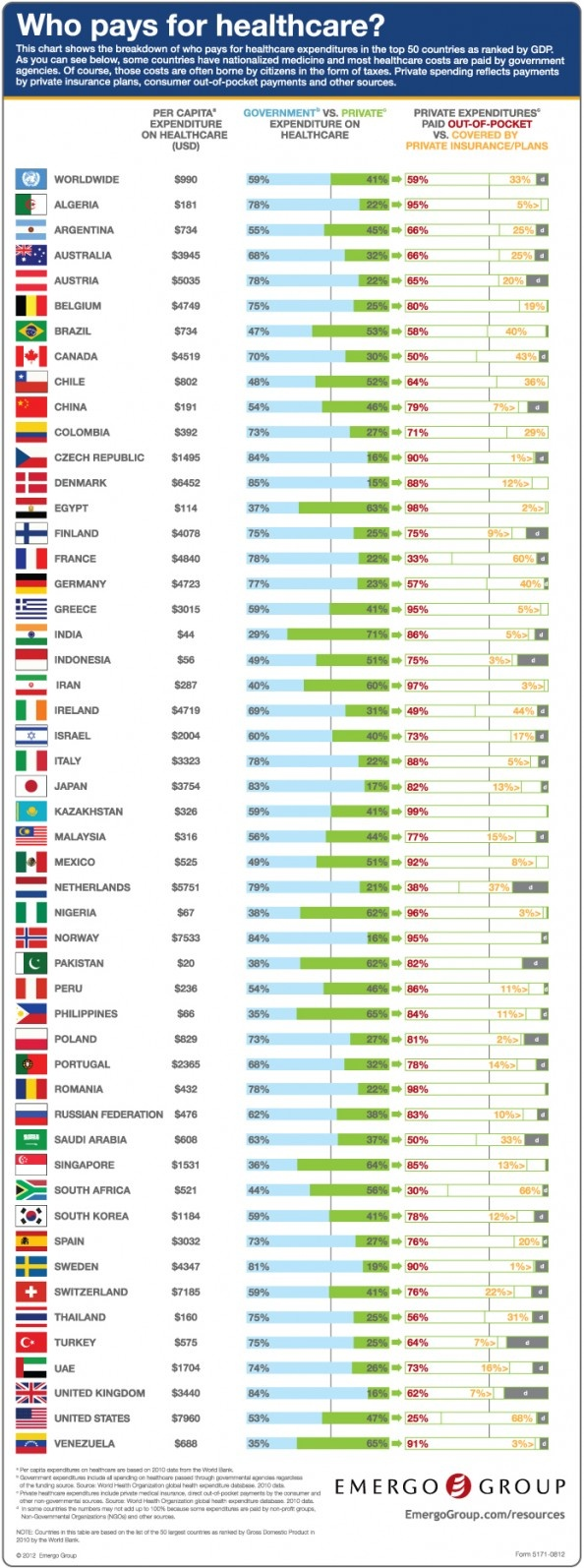 Who Pays For Healthcare? By country #healthcare #health #pharma ~NHS supply chain & Healthcare Personnel Supplies - high calibre salaried and locum staffing - Doctors, Nurses