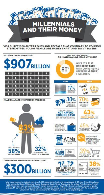 millennial money infographic - Google Search | Millennial ...