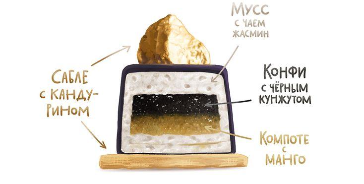 Современные десерты, муссовое пирожное «Ойл» с жасмином, манго и чёрным кунжутом Конфи «Чёрный кунжут» Манговое компоте Декор из сабле  Зеркальная глазурь Жасминовый мусс Декор Желаюудачи Вам пригодится Основы— с чего всё начинается Современные десерты— раздел о том, как приготовить что-то потрясающее Обзор краснопульта Wagner W550для создания покрытия«велюр» Разные рецептуры зеркальной глазурив торте «Грейс» и...
