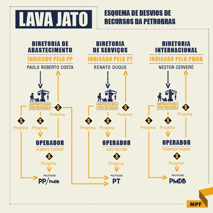 Entenda o caso Lava Jato. Fonte MPF - 04/Fev2017