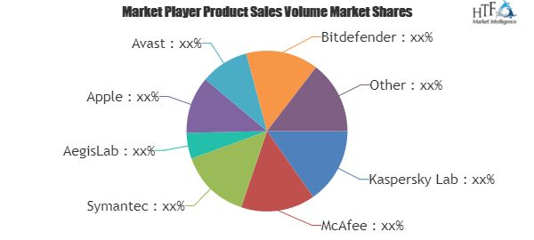 Mobile Security Software Market Is Thriving Worldwide with Kaspersky Lab, McAfee, Symantec, AegisLab, Apple