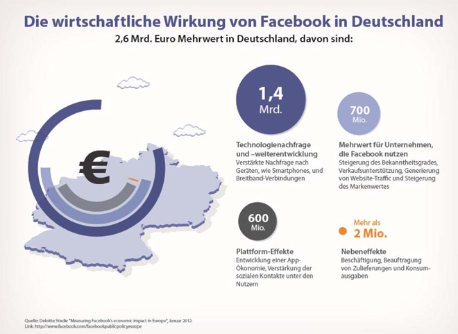 The Economic Impact Of Facebook In Germany