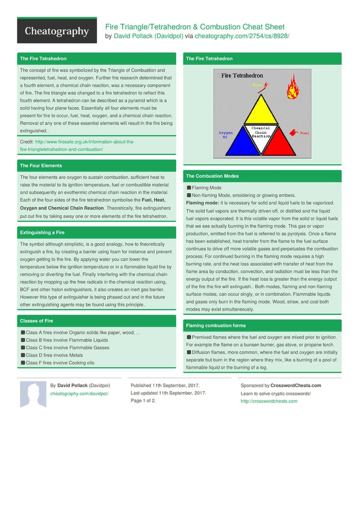 Fire Triangle/Tetrahedron & Combustion Cheat Sheet by Davidpol http://www.cheatography.com/davidpol/cheat-sheets/fire-triangle-tetrahedron-and-combustion/ #cheatsheet #safety #fire #triangle #tetrahedron #combustion