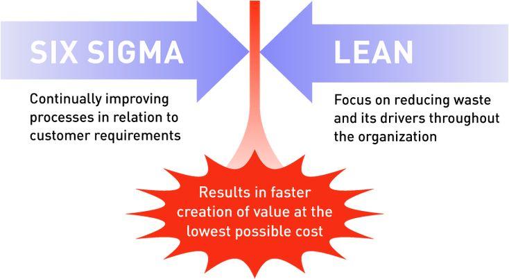 Lean Six Sigma Wiki