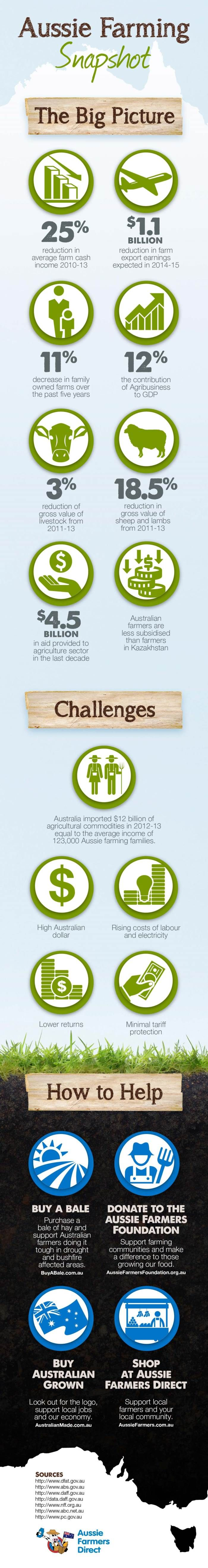At Aussie Farmers Direct we understand the importance of supporting our #Aussie #farmers; it's part of our mission and drives what we do. Unfortunately, recent years we have seen uncertainty and market pressures on our local farmers and #Australian #agriculture. The following #infographic details some facts and stats, as well as how you can help.