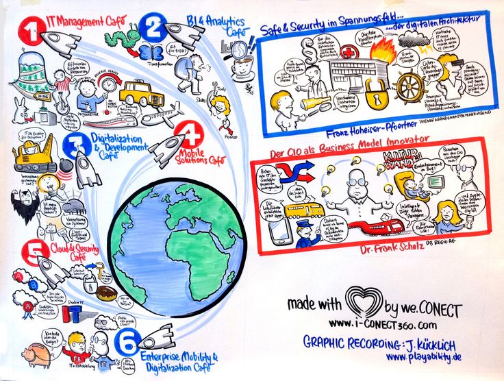 Graphic Recording: Rethink ITEM Berlin 2016 http://www.playability.de