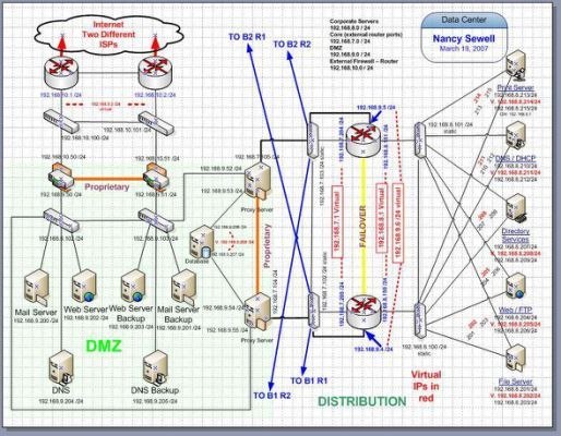 19 best Network Diagrams images on Pinterest | Computer