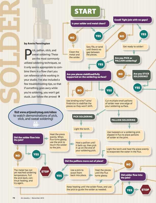 Soldering flow chart from Art Jewelry Magazine