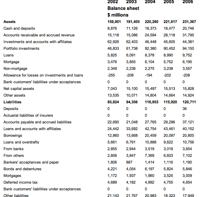 Balance Sheet and Annual Financial Statements