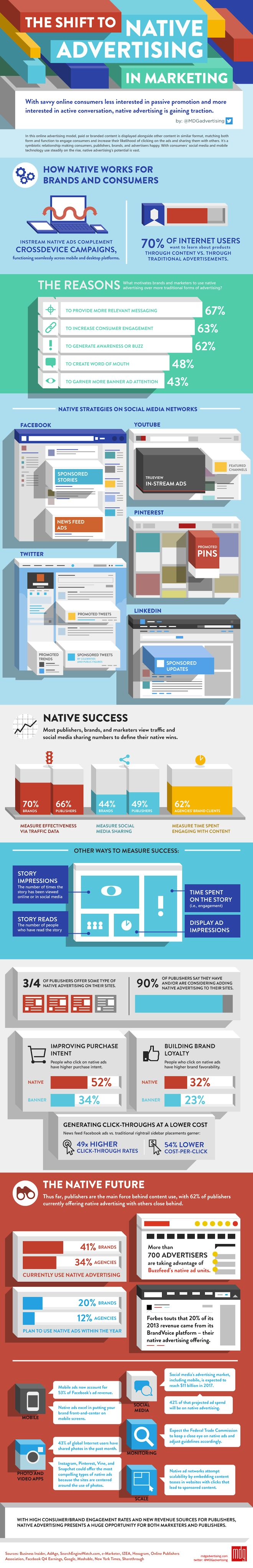 [INFOGRAPHIC] The Shift to Native Advertising in Marketing—How it works; Successes; Future; Details.