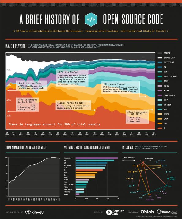 A Brief History of Open-Source Code #Infographic