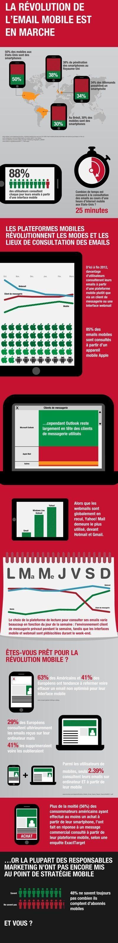 8 infographies pour en apprendre plus sur l'univers du mobile en 2014 | Blog du Webdesign