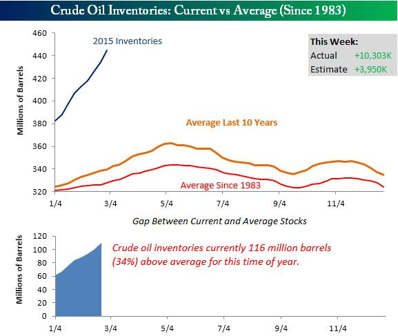 Crude Oil Inventories Rise By Most Since 2001 #crude #oil