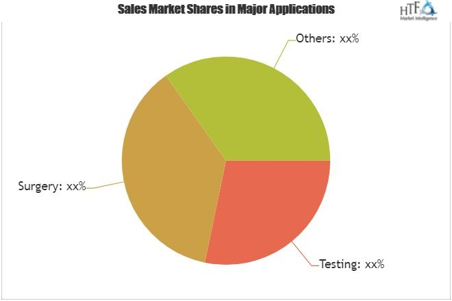 Ophthalmic Microscope Market Geographical Segmentation Industry