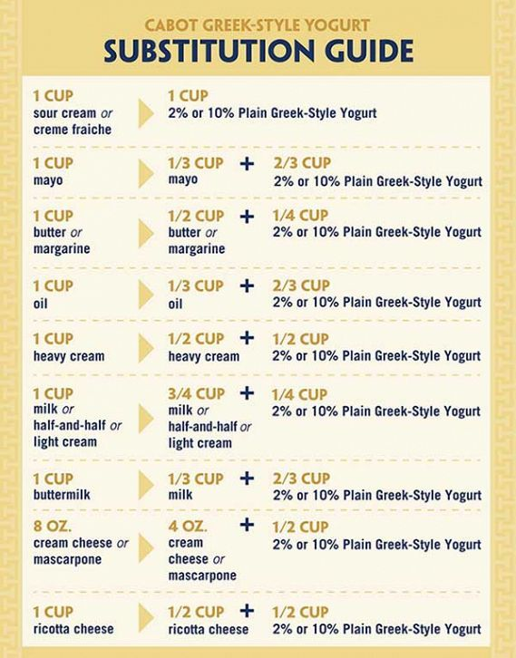 Greek Style Yogurt Susbtitution guide! Plain Greek Yogurt is a bit too sour for me, so this is a good option for using it.