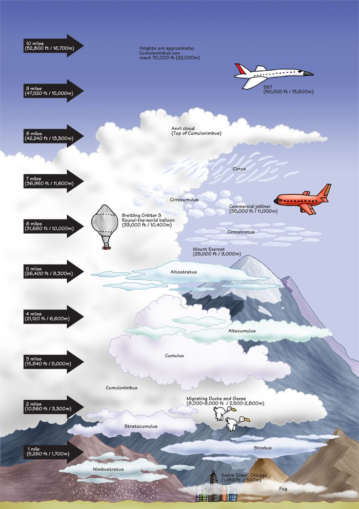 Clouds and their relative heights  (C1, Wk 23 - Science)