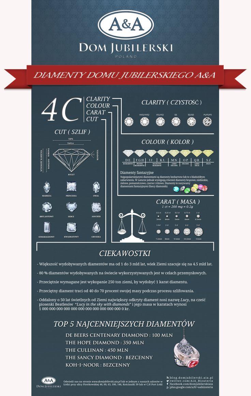 Infografika - diamenty, brylanty . Wszystko co musisz wiedzieć o diamentach w jednym miejscu ! Nowości ze świata biżuterii - Odwiedź nas już teraz.
