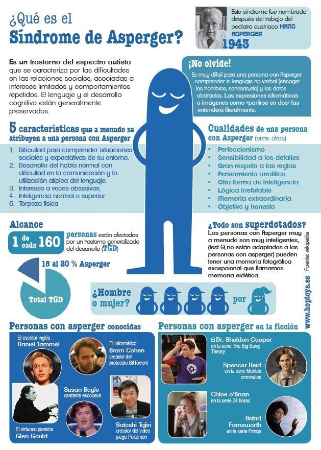 Día internacional del síndrome de #asperger