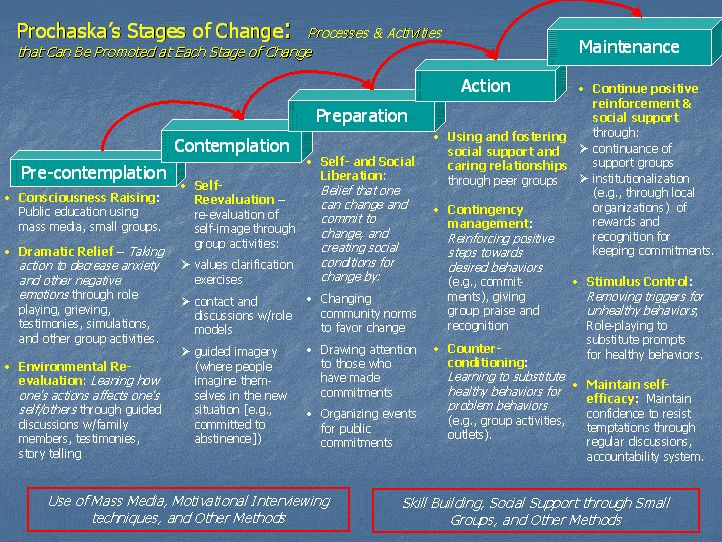 Prochaska's Stages of Change: Processes & Activities that can be promoted at each stage of change #change #infographic