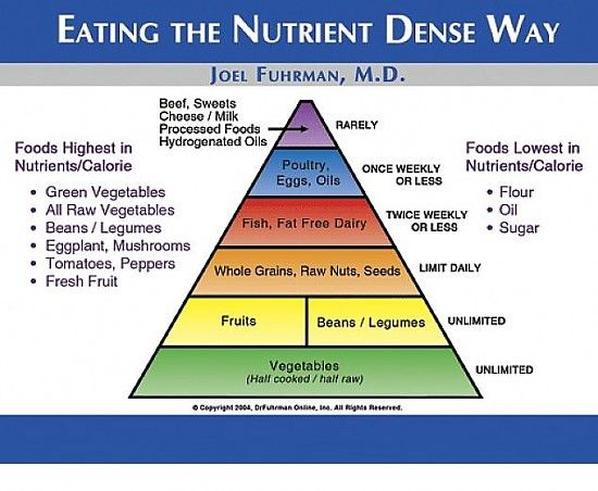 Dr. Fuhrman's Food Pyramid : Dr. Fuhrman's high-nutrient, vegetable-based diet style is the key to optimal health, increased longevity and disease prevention. High-nutrient eating, as a therapeutic intervention, is most often MORE effective than drugs and surgery at restoring health from chronic diseases.