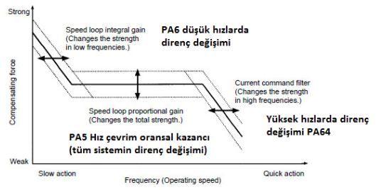 Servo Motor, Pozisyon kontrol modunda ilk yapılacak işlem parametre 5 değerinin kontrolüdür. Bu değer her hız durumunda (kalkış, yol ve duruş) sistemi kararlı hale getirir yaylanmaları engeller. Yaylanmalara karşı sistem direncini arttırmak için gereken ikinci parametre ise 6 dır. http://www.sahinrulman.com/servo-motor-surucu/