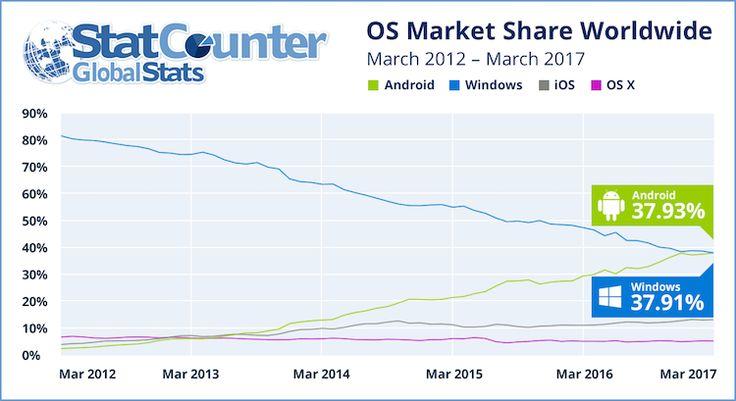 statcounter1 Android es el sistema operativo más utilizado para navegar por internet