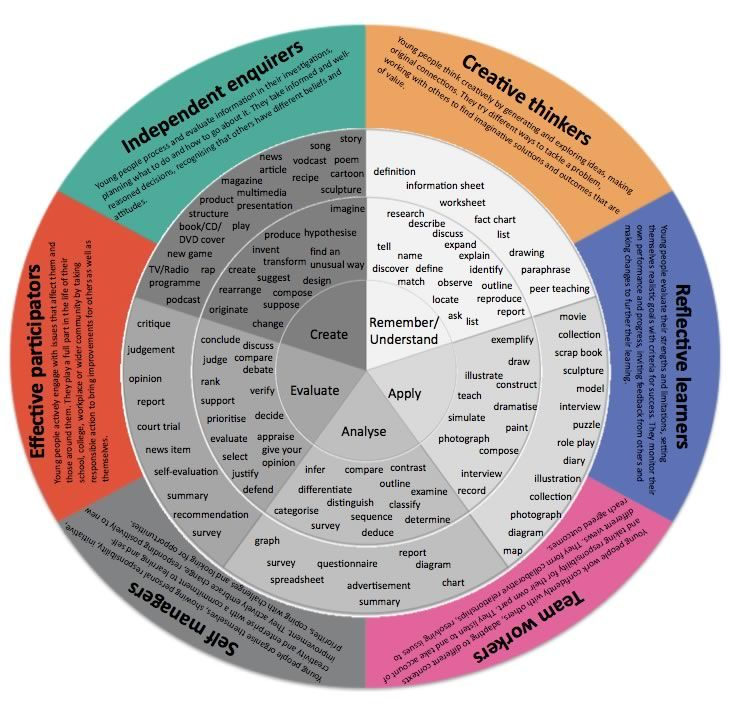 Blooms' Taxonomy: The innermost circle are the categories of the taxonomy, the second circle key identified words and the third circle some activities that can be linked with these words. The PLTS (Personal Learning and Thinking Skills) categories are added as an independent external wheel which can be applied to any section of the taxonomy.  This adaptation is Krathwohl and Anderson's (2001) adaptation of Bloom (1956) and has had the PLTS (New Secondary Curriculum 2008) added as an extra…
