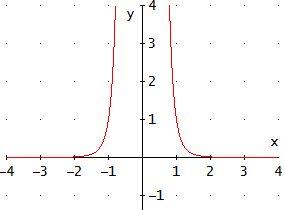 gráfica de la función racional f(x) = 1/(x^6)