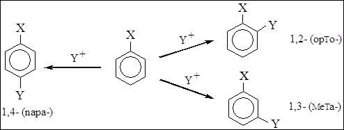 В бензоле все атомы углерода и водорода равноценны, поэтому в реакциях электрофильного замещения образуется только один монозамещенный продукт.